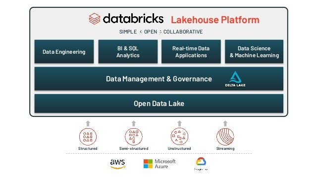 Structured Semi-structured Unstructured Streaming Lakehouse Platform Data Engineering BI & SQL Analytics Real-time Data Ap...