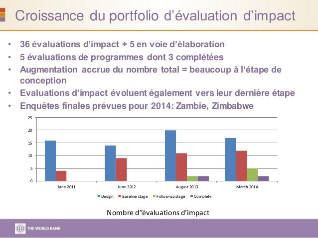 Croissance du portfolio d'évaluation d'impact • 36 évaluations d'impact + 5 en voie d'élaboration • 5 évaluations de progr...