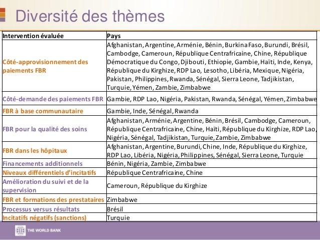 Diversité des thèmes Intervention évaluée Pays Côté-approvisionnement des paiements FBR Afghanistan, Argentine, Arménie, B...