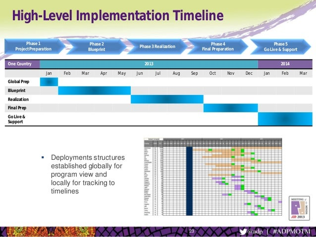 The path to implementing global payroll for international for High level project timeline template
