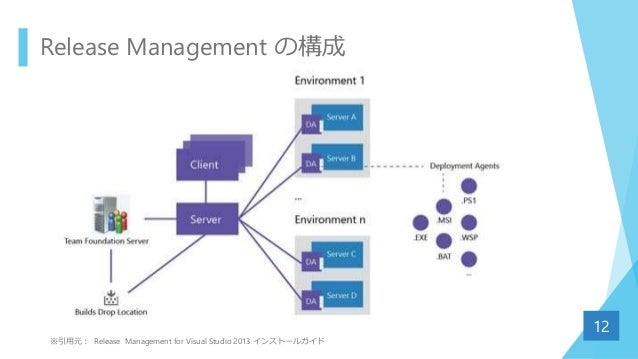 Release Management の構成 12 ※引用元: Release Management for Visual Studio 2013 インストールガイド