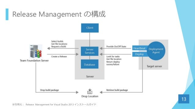 Release Management の構成 13 ※引用元: Release Management for Visual Studio 2013 インストールガイド