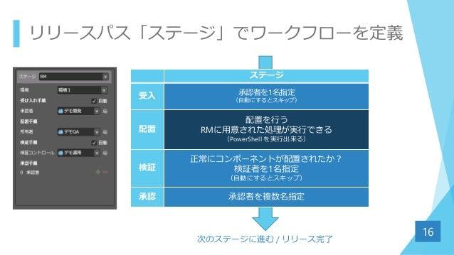 リリースパス「ステージ」でワークフローを定義 16 ステージ 受入 承認者を1名指定 (自動にするとスキップ) 配置 配置を行う RMに用意された処理が実行できる (PowerShell を実行出来る) 検証 正常にコンポーネントが配置されたか...