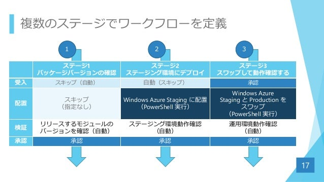 複数のステージでワークフローを定義 17 ステージ1 パッケージバージョンの確認 ステージ2 ステージング環境にデプロイ ステージ3 スワップして動作確認する 受入 スキップ(自動) 自動(スキップ) 承認 配置 スキップ (指定なし) Win...