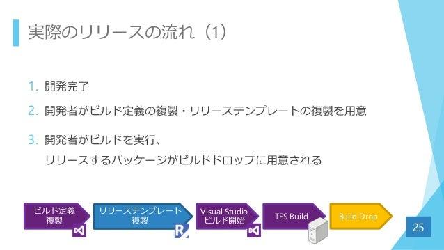 実際のリリースの流れ(1) 1. 開発完了 2. 開発者がビルド定義の複製・リリーステンプレートの複製を用意 3. 開発者がビルドを実行、 リリースするパッケージがビルドドロップに用意される 25 Visual Studio ビルド開始 Bui...