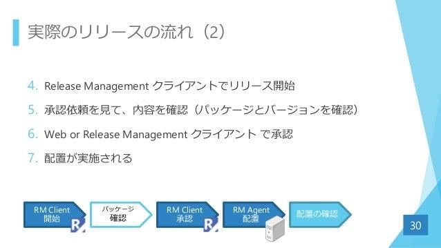 実際のリリースの流れ(2) 4. Release Management クライアントでリリース開始 5. 承認依頼を見て、内容を確認(パッケージとバージョンを確認) 6. Web or Release Management クライアント で承認...