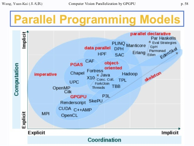 Learn opencl or cuda