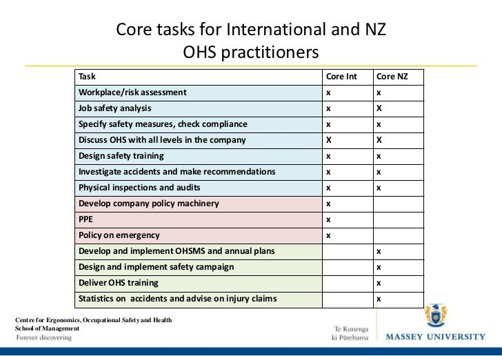 Occupational health and safety practitioners roles for Ohs management plan template