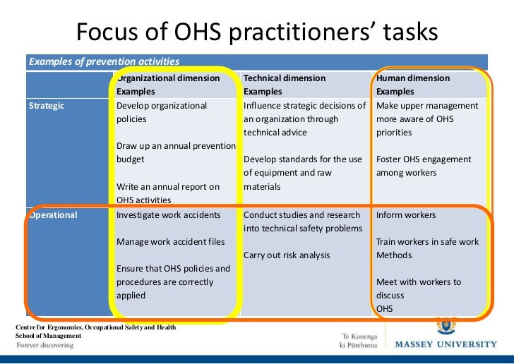 ohs in the workplace Occupational health deals with all aspects of health and safety in the workplace and has a strong focus on primary prevention of hazards.