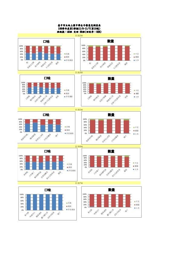 11月5日  11月6日  11月4日  11月7日  臺中市立向上國中學生午餐意見調查表  103學年度第1學期11/3-11/7(第10週)  班級數:46班 交回 38班(回收率:82%)  11月3日  0%  20%  40%  60...