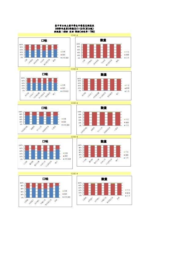 臺中市立向上國中學生午餐意見調查表 103學年度第1學期12/1-12/5(第14週) 班級數:46班 交回 36班(回收率:78%) 12月1日 12月3日 12月4日 12月2日 12月5日 0% 20% 40% 60% 80% 100% ...
