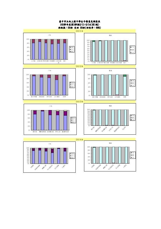 臺中市立向上國中學生午餐意見調查表 102學年度第2學期2/11-2/14(第1週) 班級數:50班 交回 33班(回收率:66%) 2月12日 2月13日 2月11日 2月14日 0% 20% 40% 60% 80% 100% 白米飯 古都肉...