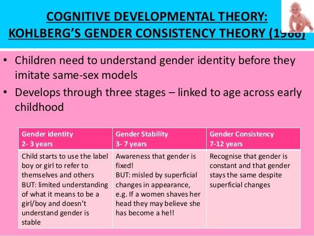 COGNITIVE DEVELOPMENTAL THEORY: KOHLBERG'S GENDER CONSISTENCY THEORY (1966) • Children need to understand gender identity ...