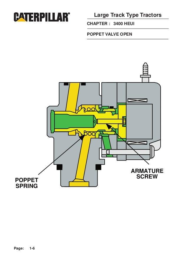 sistema heui caterpillar rh slideshare net GM 3.5 V6 Engine Diagram Pontiac 3.1 Engine Diagram