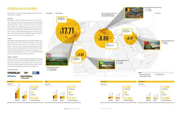 2005 Caterpillar Inc Annual Report