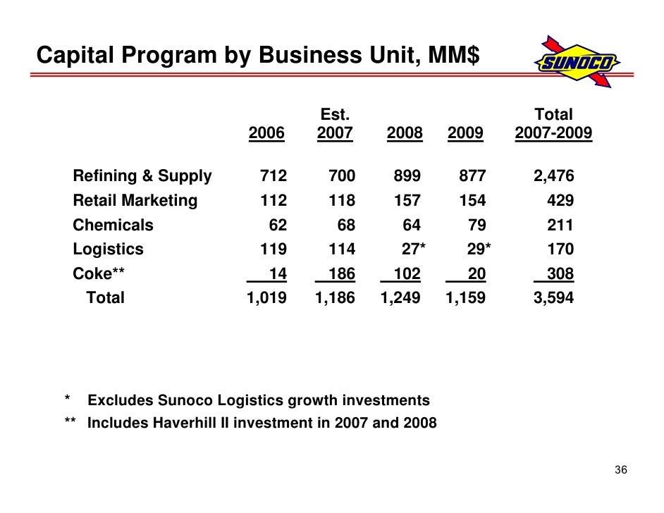 Sunoco Analyst Meeting Wednesday, December 12, 2007 8:30 a m  ET