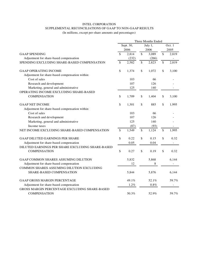 INTEL CORPORATION                 SUPPLEMENTAL RECONCILIATIONS OF GAAP TO NON-GAAP RESULTS                         (In mil...