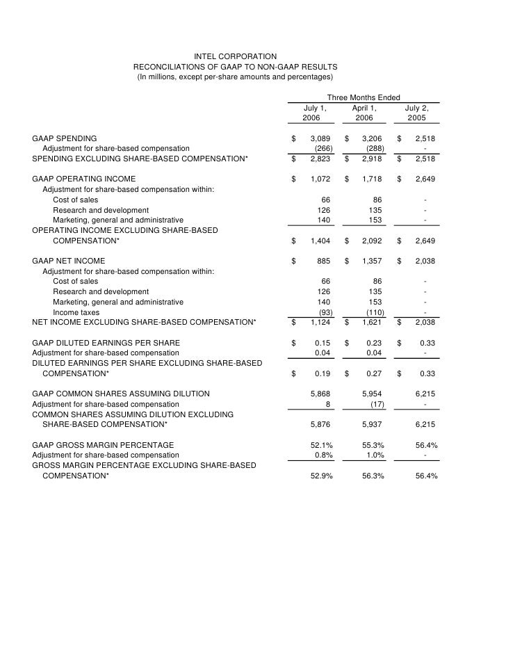 INTEL CORPORATION                           RECONCILIATIONS OF GAAP TO NON-GAAP RESULTS                            (In mil...