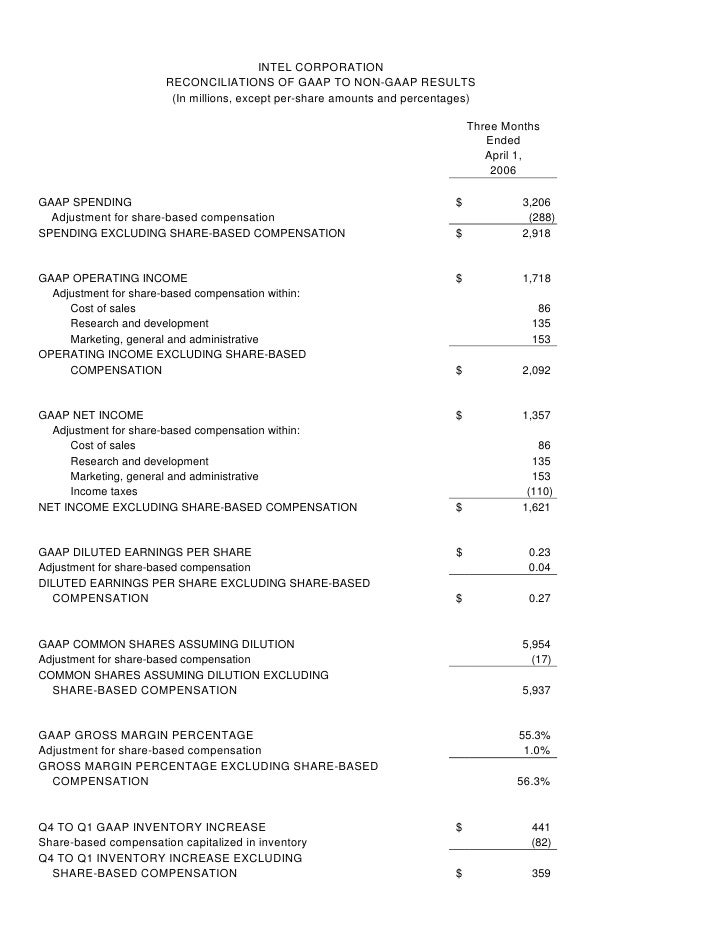 INTEL CORPORATION                        RECONCILIATIONS OF GAAP TO NON-GAAP RESULTS                         (In millions,...