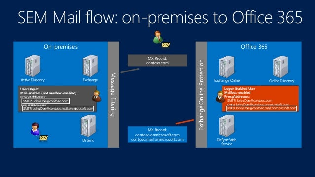 Office 365: Migrating Your Business to Office 365!