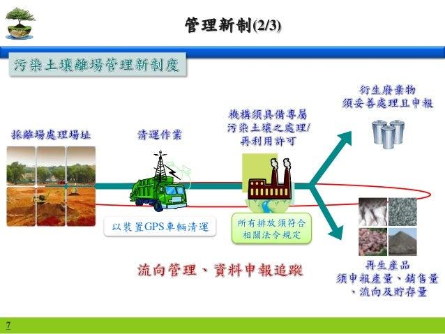 7 管理新制(2/3) 以裝置GPS車輛清運 所有排放須符合 相關法令規定