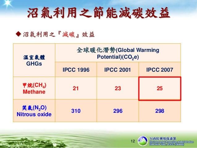 沼氣利用之節能減碳效益 沼氣利用之『減碳』效益 12 溫室氣體 GHGs 全球暖化潛勢(Global Warming Potential)(CO2e) IPCC 1996 IPCC 2001 IPCC 2007 甲烷(CH4) Methane...