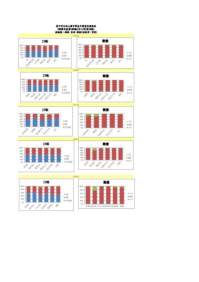 1月7日 臺中市立向上國中學生午餐意見調查表 103學年度第1學期1/5-1/9(第19週) 班級數:46班 交回 42班(回收率:91%) 1月5日 1月8日 1月6日 1月9日 0% 20% 40% 60% 80% 100% 口味 改進 滿...
