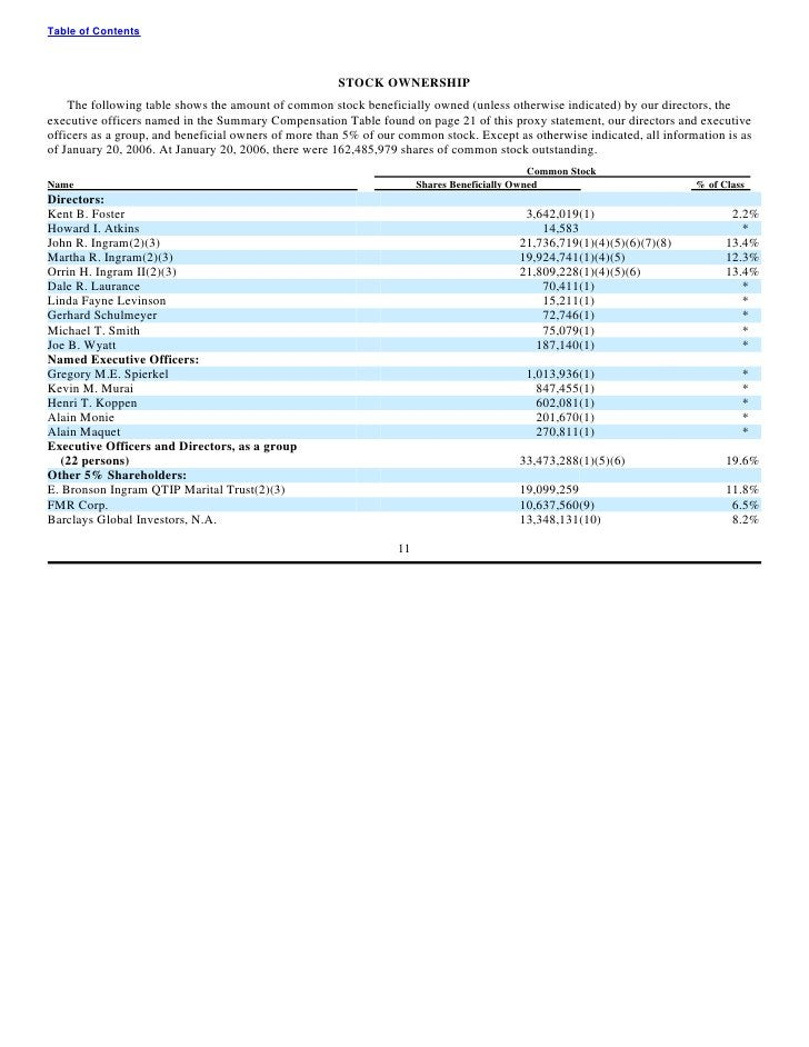 Table of Contents                                                          STOCK OWNERSHIP     The following table shows t...