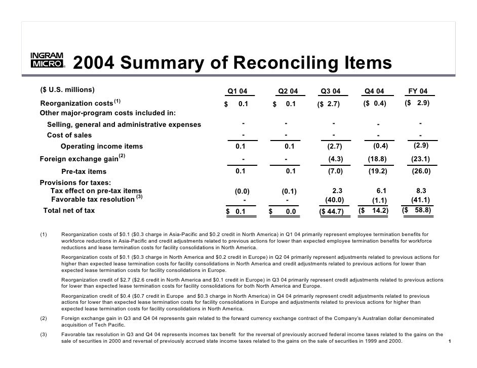 2004 Summary of Reconciling Items           ®           ®     ($ U.S. millions)                                           ...
