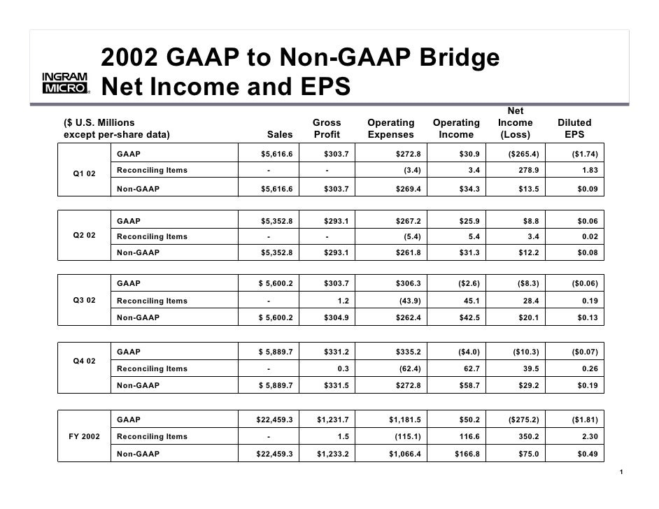 2002 GAAP to Non-GAAP Bridge            Net Income and EPS     ®     ®                                                    ...