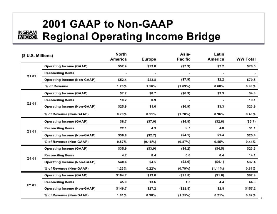 2001 GAAP to Non-GAAP            Regional Operating Income Bridge        ®        ®                                       ...