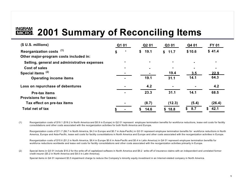 2001 Summary of Reconciling Items            ®            ®      ($ U.S. millions)                                        ...