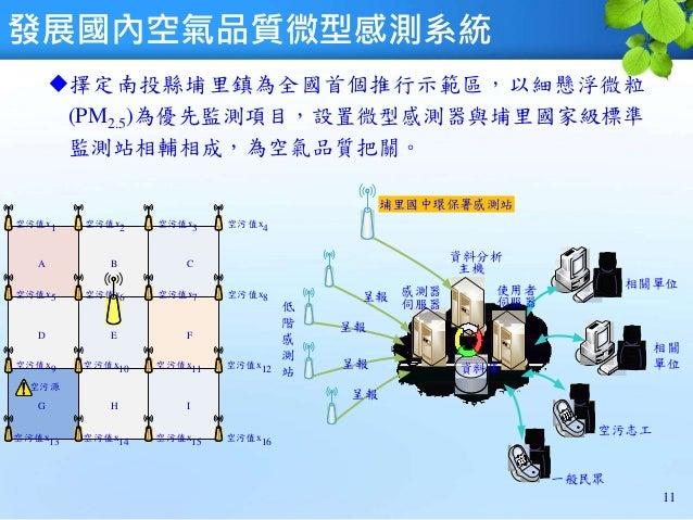 發展國內空氣品質微型感測系統 擇定南投縣埔里鎮為全國首個推行示範區,以細懸浮微粒 (PM2.5)為優先監測項目,設置微型感測器與埔里國家級標準 監測站相輔相成,為空氣品質把關。 11 低 階 感 測 站 感測器 伺服器 呈報 資料庫 使用者 ...