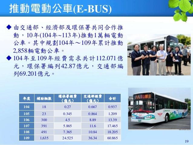 推動電動公車(E-BUS) 由交通部、經濟部及環保署共同合作推 動,10年(104年~113年)推動1萬輛電動 公車。其中規劃104年~109年累計推動 2,858輛電動公車。 104年至109年經費需求共計112.071億 元,環保署編列...
