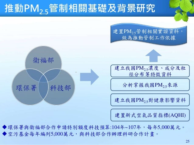 25 建置PM2.5管制相關實證資料, 做為推動管制工作依據 建立我國PM2.5濃度、成分及粒 徑分布等特徵資料 分析掌握我國PM2.5來源 推動PM2.5管制相關基礎及背景研究 建立我國PM2.5對健康影響資料 建置新式空氣品質指標(AQHI...