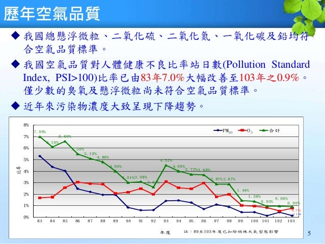 歷年空氣品質  我國總懸浮微粒、二氧化硫、二氧化氮、一氧化碳及鉛均符 合空氣品質標準。  我國空氣品質對人體健康不良比率站日數(Pollution Standard Index, PSI>100)比率已由83年7.0%大幅改善至103年之0...