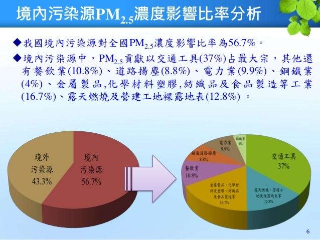 境內污染源PM2.5濃度影響比率分析 6 我國境內污染源對全國PM2.5濃度影響比率為56.7%。 境內污染源中,PM2.5貢獻以交通工具(37%)占最大宗,其他還 有餐飲業(10.8%)、道路揚塵(8.8%)、電力業(9.9%)、鋼鐵業 ...