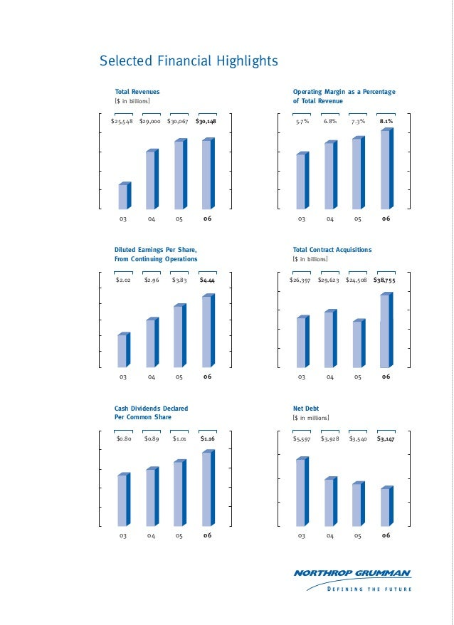 Northrop Grumman Corporation Most Popular Benefits