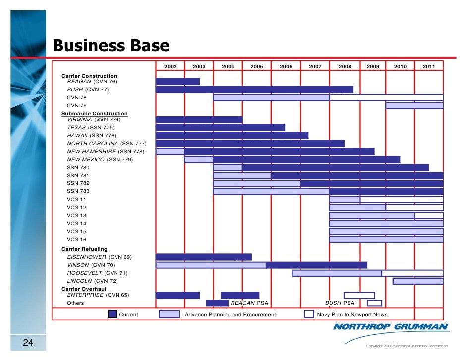 Northrop Grumman Stock