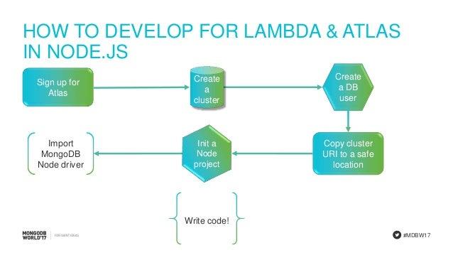 AWS Lambda, Step Functions & MongoDB Atlas Tutorial