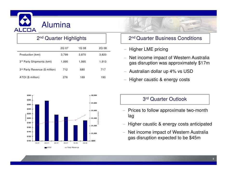 alcoa 2Q08 Analyst Presentation