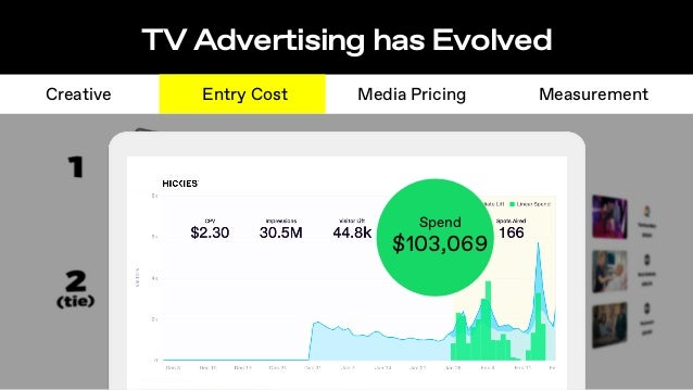 100M people see the same ad once the same person sees the ad 100M times TV Advertising has Evolved Creative MeasurementEnt...