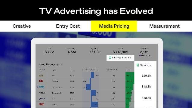 TV Advertising has Evolved Creative MeasurementEntry Cost Media Pricing Measured Like Digital