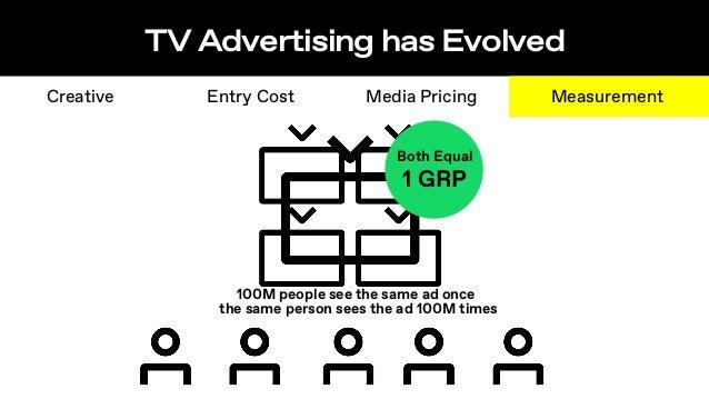 TV is no longer offline StreamingTV LinearTV 100% impressions ~10M DEVICES VIZIO ~18M DEVICES VIZIO + LG ~40K HOUSEHOLDS