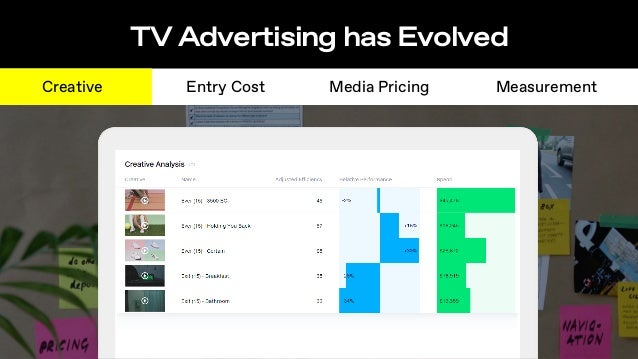 TV Advertising has Evolved Creative Entry Cost Media Pricing Measurement