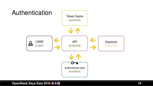 Authentication token openstack java / Adb coin news