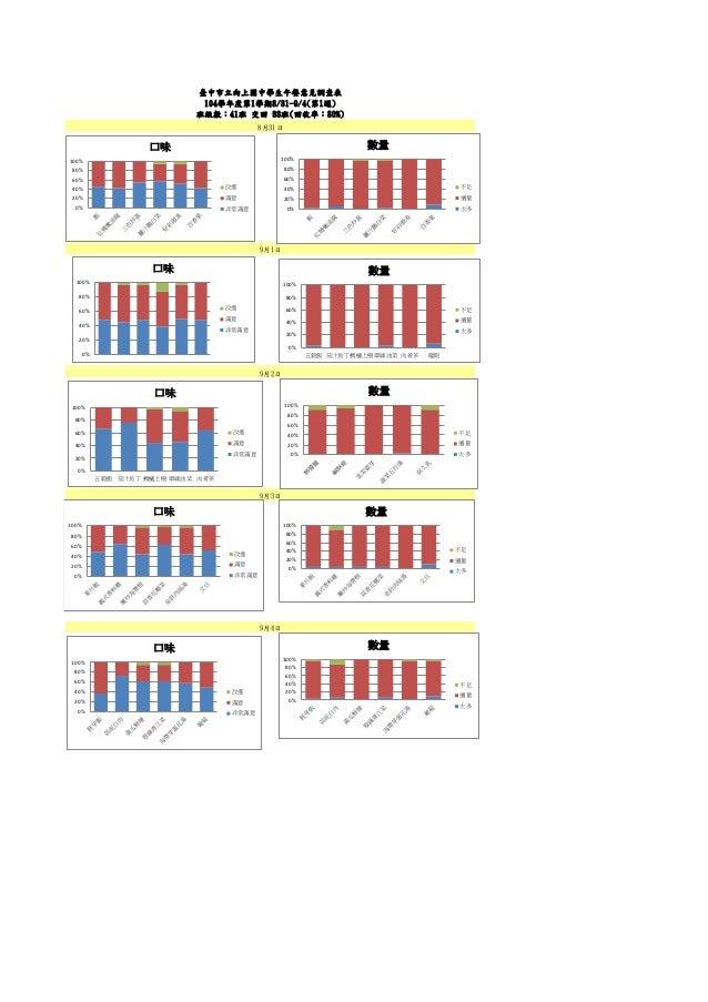 9月2日 9月3日 9月1日 臺中市立向上國中學生午餐意見調查表 104學年度第1學期8/31-9/4(第1週) 班級數:41班 交回 33班(回收率:80%) 8月31日 9月4日 0% 20% 40% 60% 80% 100% 口味 改進 ...