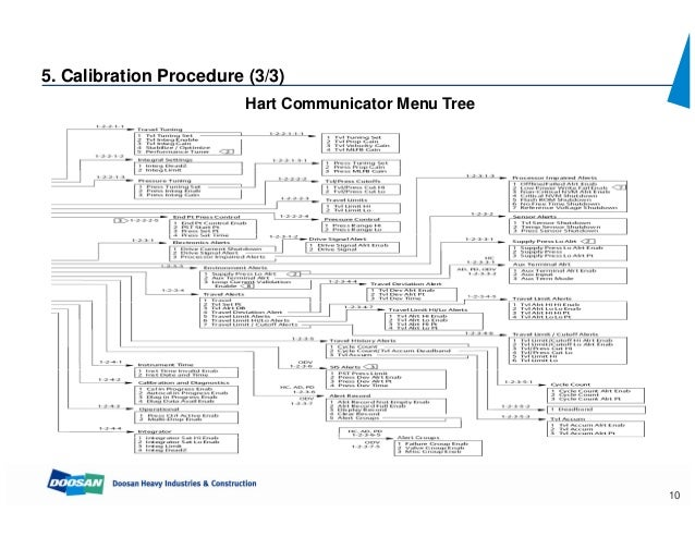 hart communicator 475 operation manual
