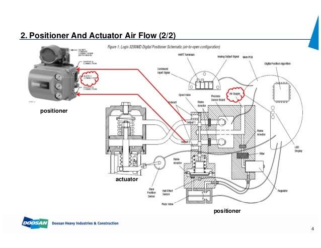 diagram of fisher control valve wiring schematic