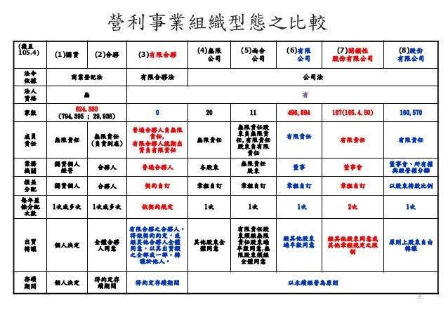 閉鎖性股份有限公司 介紹 Slide 3